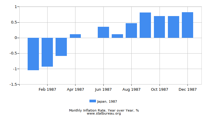 1987 Japan Inflation Rate: Year over Year