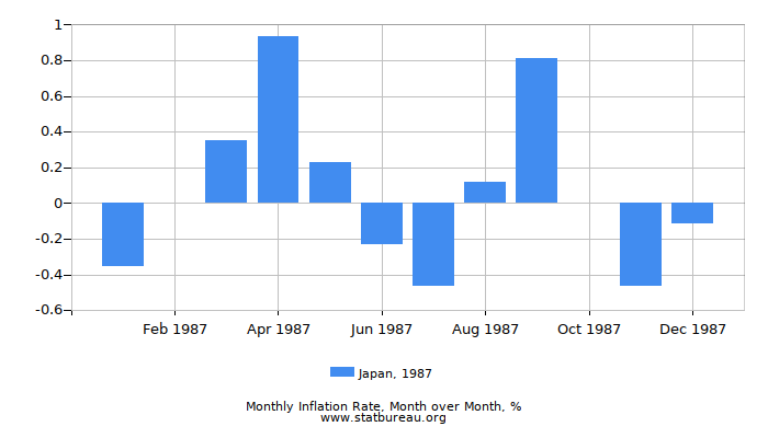 1987 Japan Inflation Rate: Month to Month