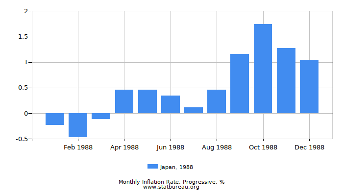 1988 Japan Progressive Inflation Rate
