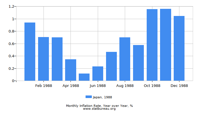 1988 Japan Inflation Rate: Year over Year