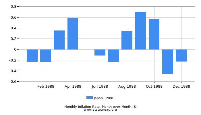 1988 Japan Inflation Rate: Month to Month