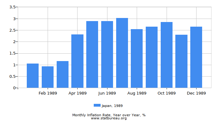 1989 Japan Inflation Rate: Year over Year