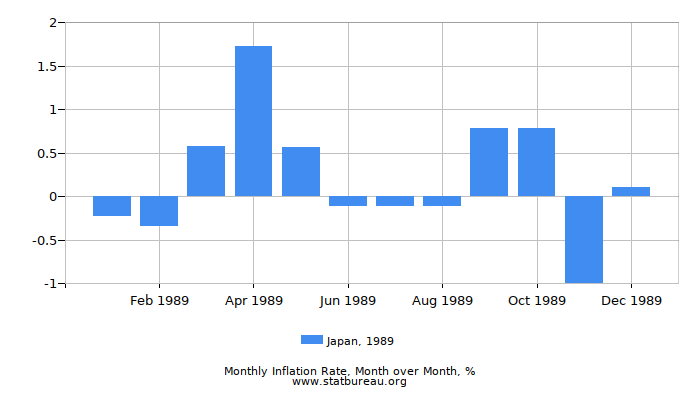 1989 Japan Inflation Rate: Month to Month