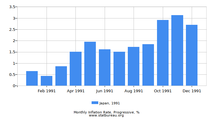 1991 Japan Progressive Inflation Rate