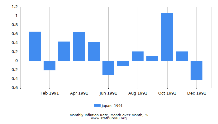 1991 Japan Inflation Rate: Month to Month