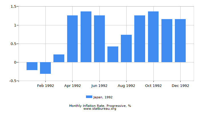 1992 Japan Progressive Inflation Rate
