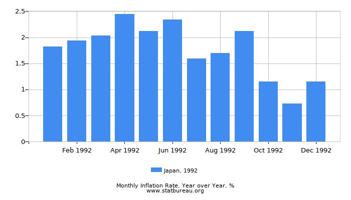 1992 Japan Inflation Rate: Year over Year