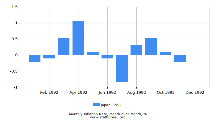 1992 Japan Inflation Rate: Month to Month