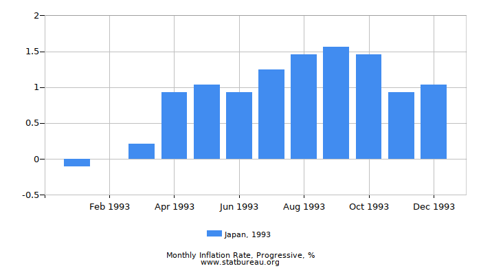1993 Japan Progressive Inflation Rate
