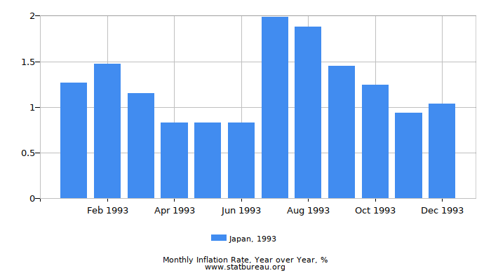 1993 Japan Inflation Rate: Year over Year
