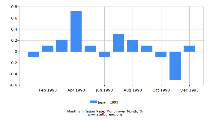 1993 Japan Inflation Rate: Month to Month