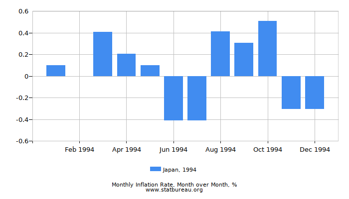 1994 Japan Inflation Rate: Month to Month