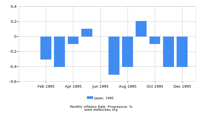 1995 Japan Progressive Inflation Rate
