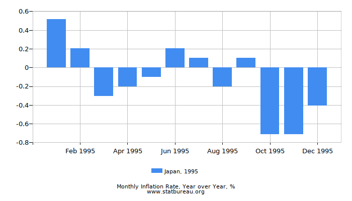1995 Japan Inflation Rate: Year over Year