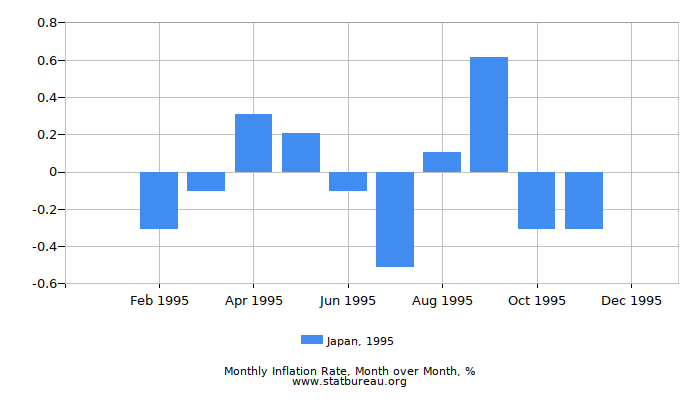 1995 Japan Inflation Rate: Month to Month
