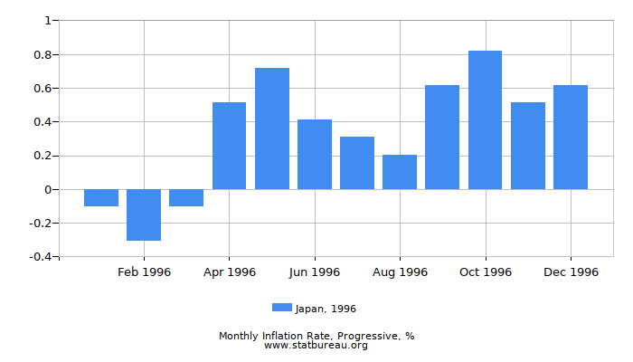 1996 Japan Progressive Inflation Rate