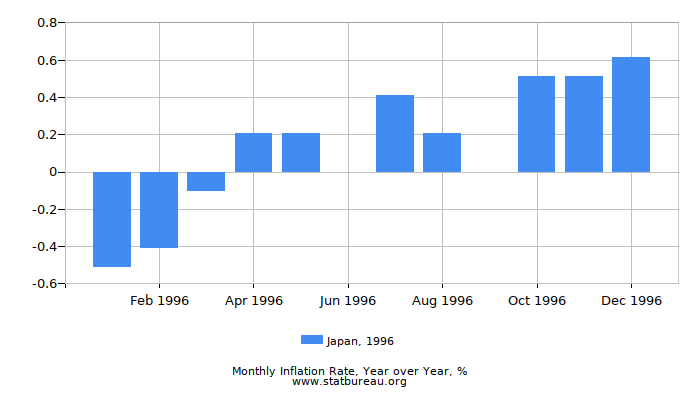 1996 Japan Inflation Rate: Year over Year