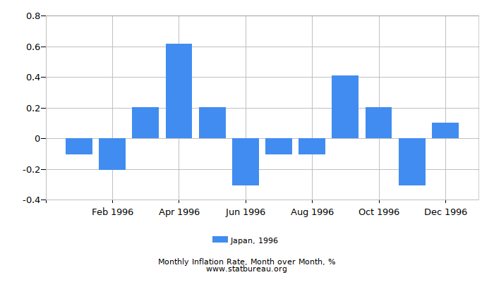 1996 Japan Inflation Rate: Month to Month