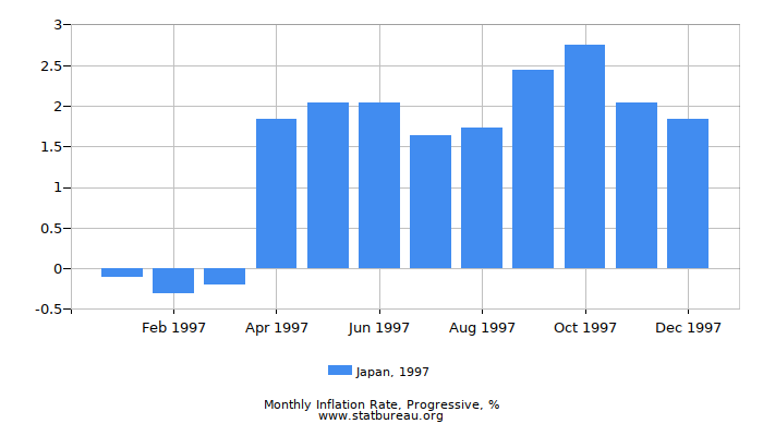1997 Japan Progressive Inflation Rate