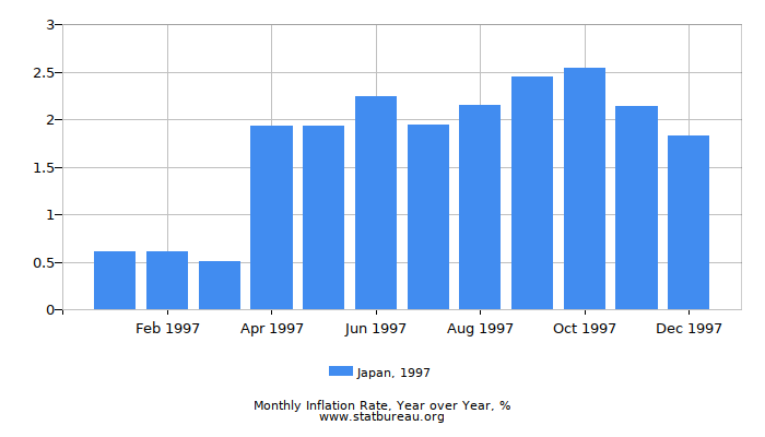 1997 Japan Inflation Rate: Year over Year