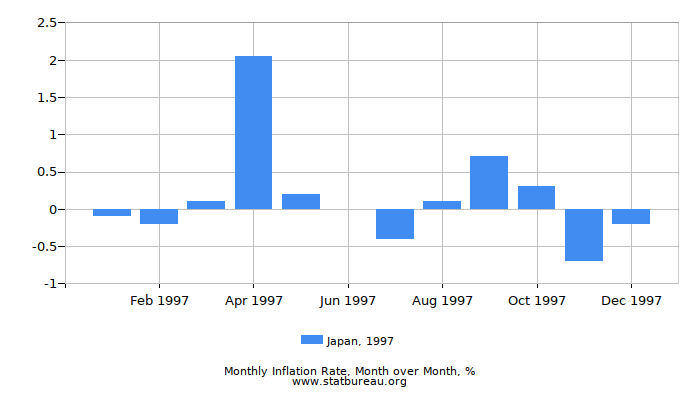 1997 Japan Inflation Rate: Month to Month