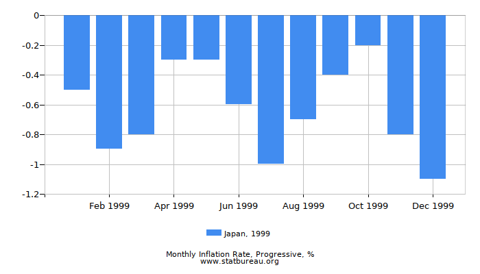 1999 Japan Progressive Inflation Rate