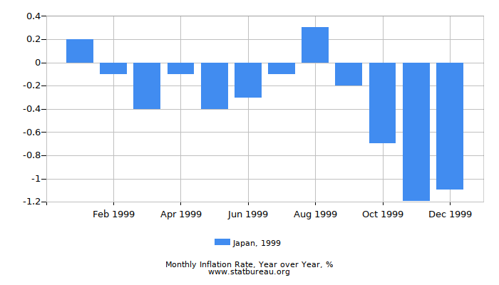 1999 Japan Inflation Rate: Year over Year