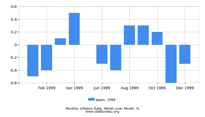 1999 Japan Inflation Rate: Month to Month
