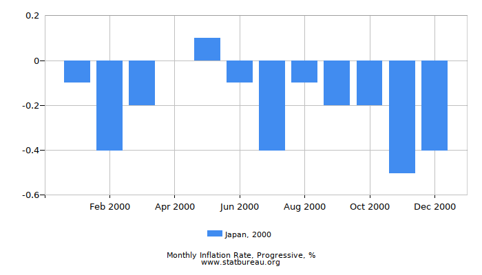 2000 Japan Progressive Inflation Rate