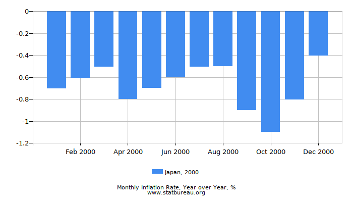 2000 Japan Inflation Rate: Year over Year