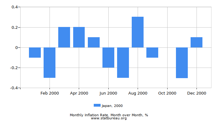 2000 Japan Inflation Rate: Month to Month