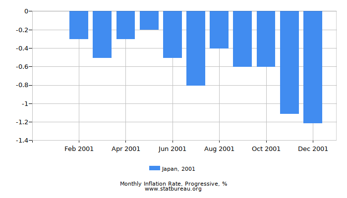 2001 Japan Progressive Inflation Rate