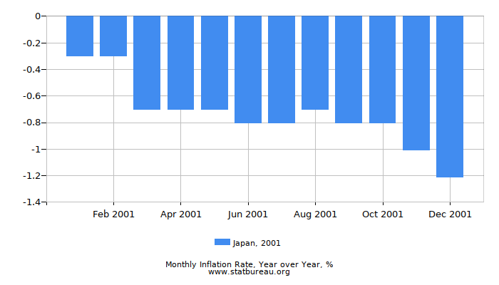 2001 Japan Inflation Rate: Year over Year