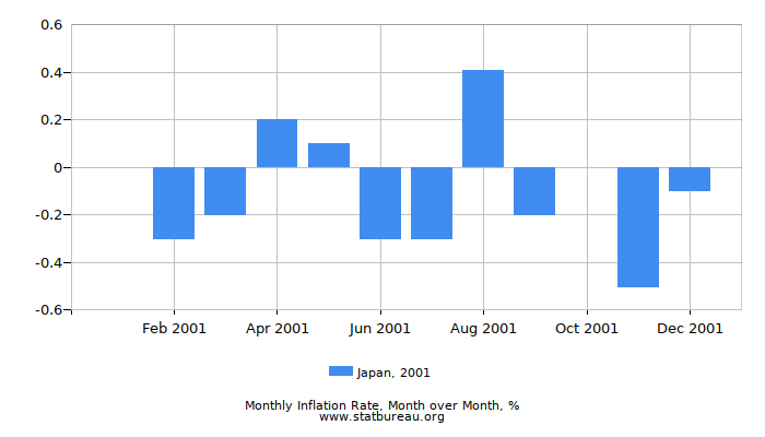 2001 Japan Inflation Rate: Month to Month