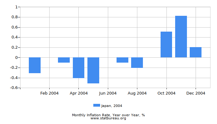 2004 Japan Inflation Rate: Year over Year