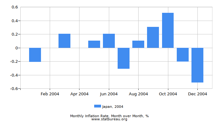 2004 Japan Inflation Rate: Month to Month