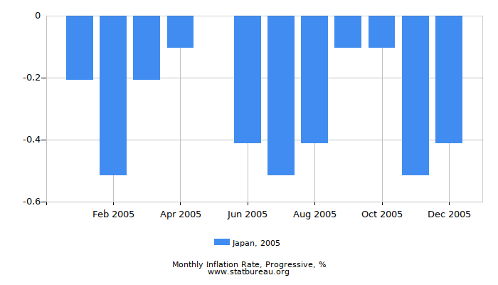 2005 Japan Progressive Inflation Rate
