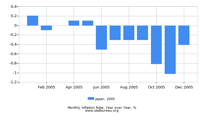 2005 Japan Inflation Rate: Year over Year