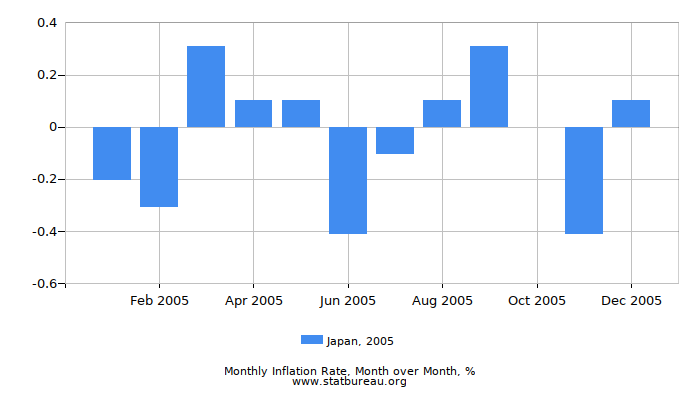 2005 Japan Inflation Rate: Month to Month