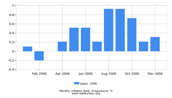 2006 Japan Progressive Inflation Rate