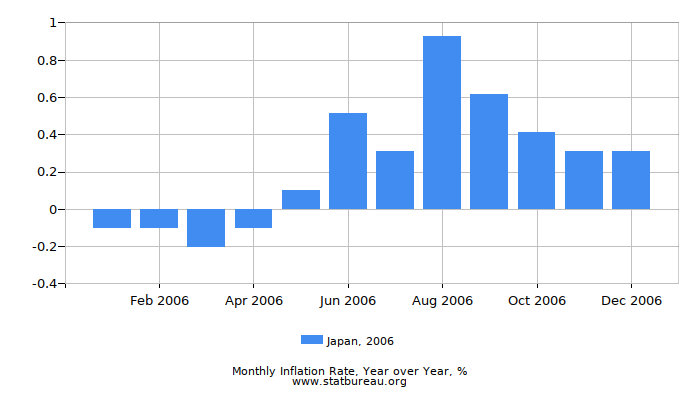 2006 Japan Inflation Rate: Year over Year