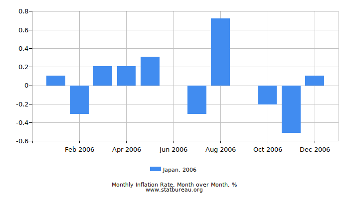 2006 Japan Inflation Rate: Month to Month