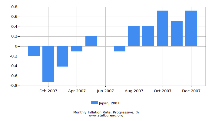 2007 Japan Progressive Inflation Rate