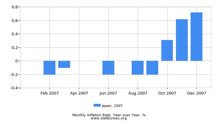 2007 Japan Inflation Rate: Year over Year