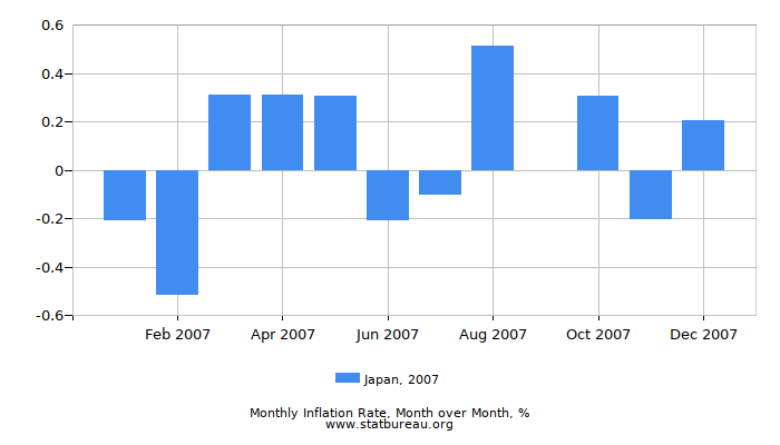 2007 Japan Inflation Rate: Month to Month