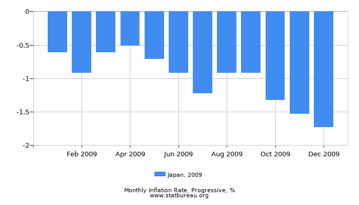 2009 Japan Progressive Inflation Rate