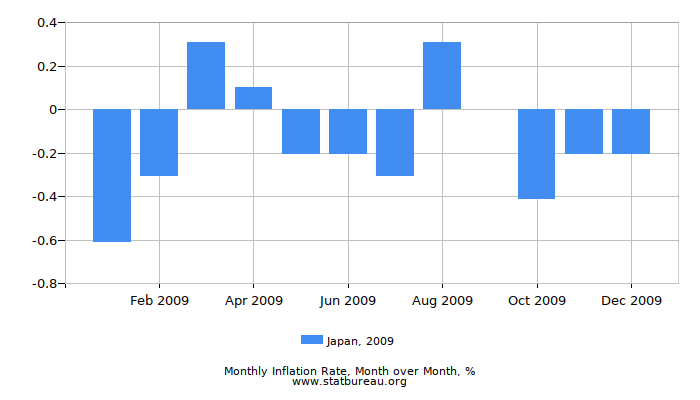 2009 Japan Inflation Rate: Month to Month