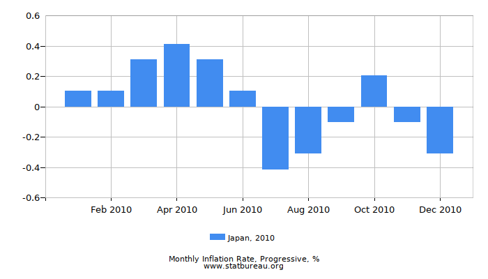 2010 Japan Progressive Inflation Rate