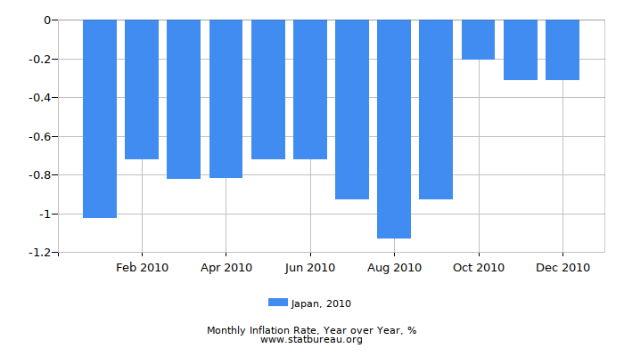 2010 Japan Inflation Rate: Year over Year