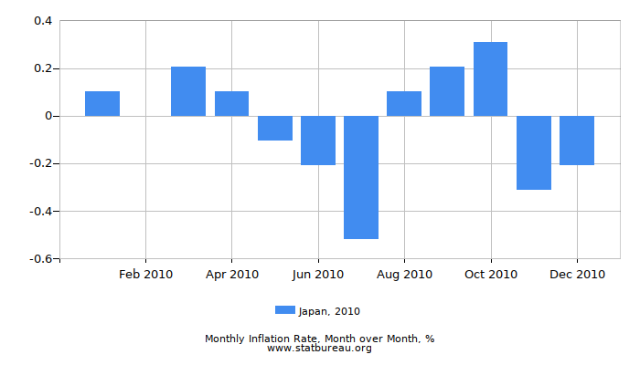 2010 Japan Inflation Rate: Month to Month